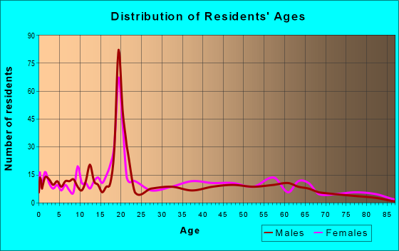 Age and Sex of Residents in zip code 39358