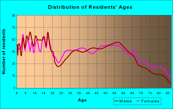 Age and Sex of Residents in zip code 39365