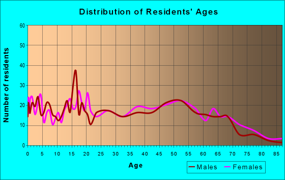 Age and Sex of Residents in zip code 39423