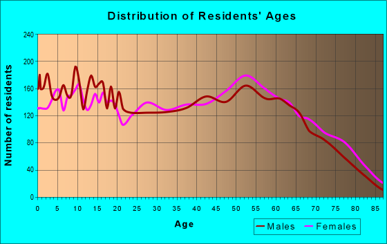 Age and Sex of Residents in zip code 39443