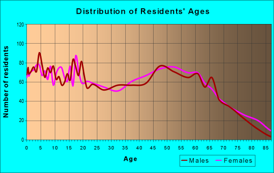 Age and Sex of Residents in zip code 39455