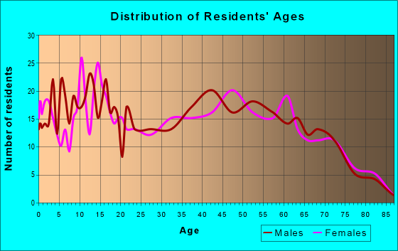 Age and Sex of Residents in zip code 39464