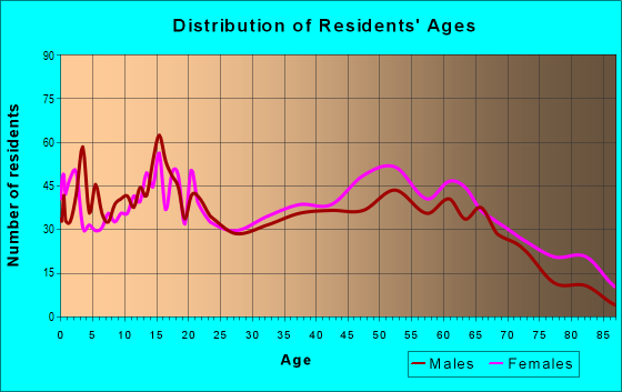 Age and Sex of Residents in zip code 39474
