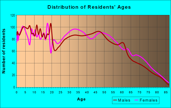 Age and Sex of Residents in zip code 39475