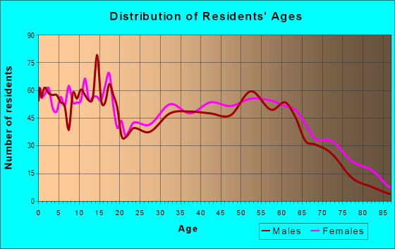 Age and Sex of Residents in zip code 39476