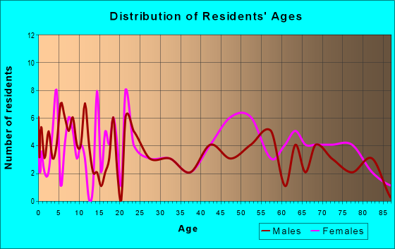 Age and Sex of Residents in zip code 39477