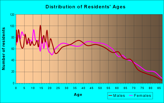 Age and Sex of Residents in zip code 39482