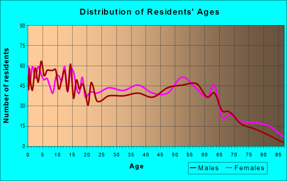 Age and Sex of Residents in zip code 39483
