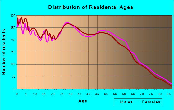 Age and Sex of Residents in zip code 39503