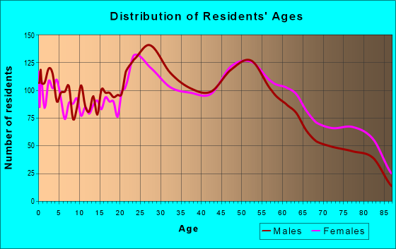 Age and Sex of Residents in zip code 39507