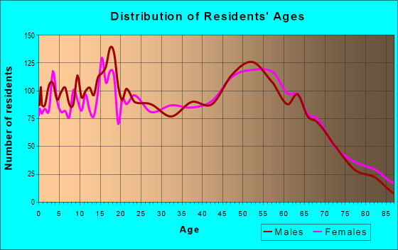 Age and Sex of Residents in zip code 39520