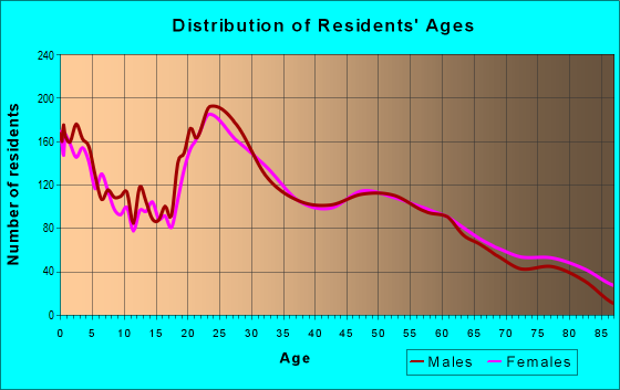 Age and Sex of Residents in zip code 39531