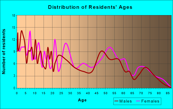 Age and Sex of Residents in zip code 39630