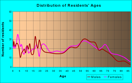 Age and Sex of Residents in zip code 39638