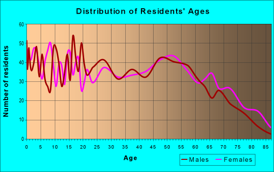 Age and Sex of Residents in zip code 39654