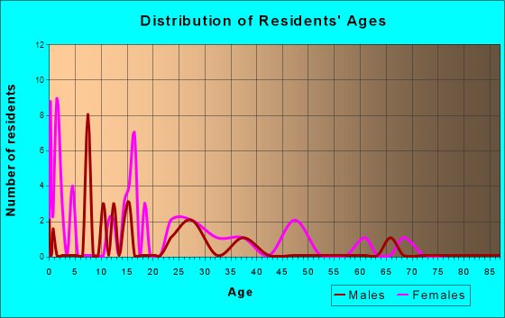 Age and Sex of Residents in zip code 39704