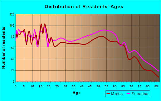 Age and Sex of Residents in zip code 39730