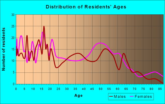Age and Sex of Residents in zip code 39756
