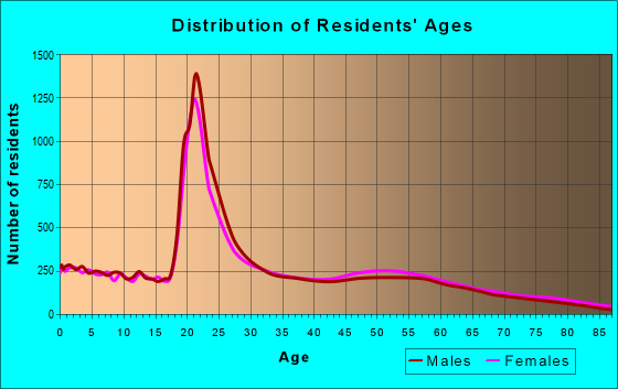 Age and Sex of Residents in zip code 39759