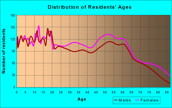Age and Sex of Residents in zip code 39773