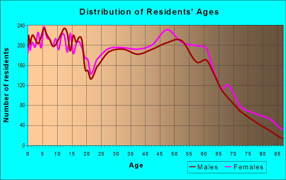 Age and Sex of Residents in zip code 40004