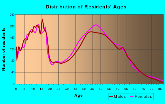 Age and Sex of Residents in zip code 40014