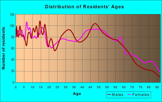 Age and Sex of Residents in zip code 40033