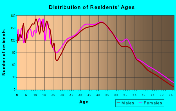Age and Sex of Residents in zip code 40047