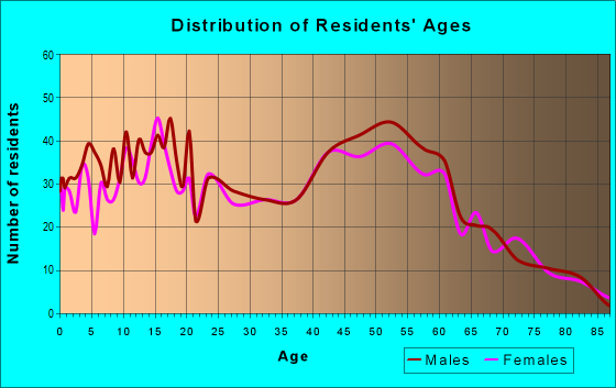 Age and Sex of Residents in zip code 40051