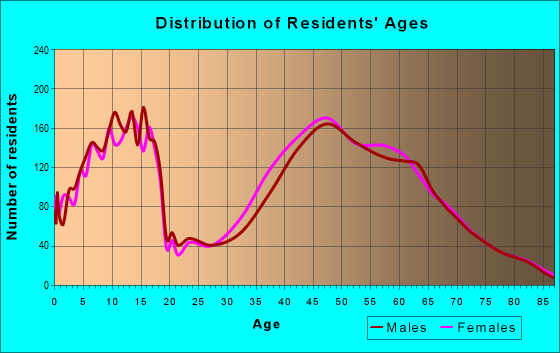 Age and Sex of Residents in zip code 40059
