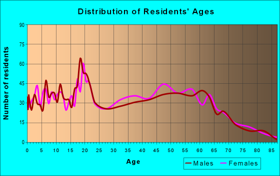 Age and Sex of Residents in zip code 40067