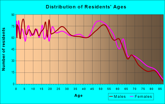 Age and Sex of Residents in zip code 40118