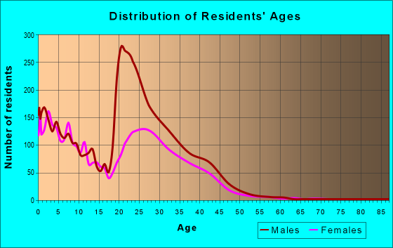 Age and Sex of Residents in zip code 40121