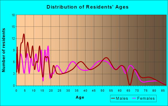Age and Sex of Residents in zip code 40140