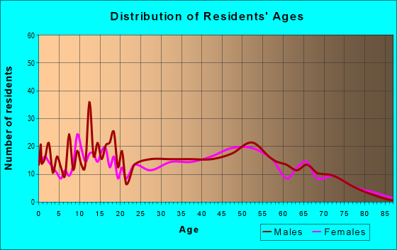 Age and Sex of Residents in zip code 40142