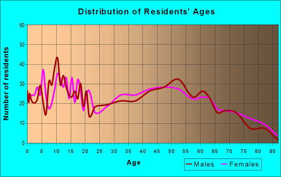 Age and Sex of Residents in zip code 40146