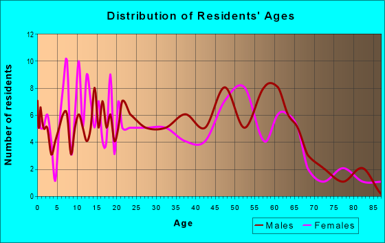 Age and Sex of Residents in zip code 40157