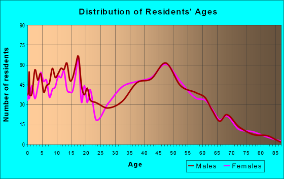Age and Sex of Residents in zip code 40162