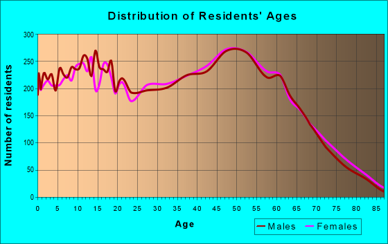 Age and Sex of Residents in zip code 40165