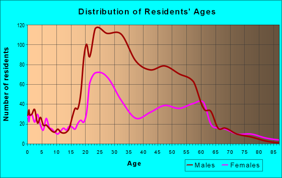 Age and Sex of Residents in zip code 40202