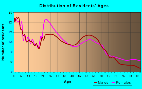 Age and Sex of Residents in zip code 40203