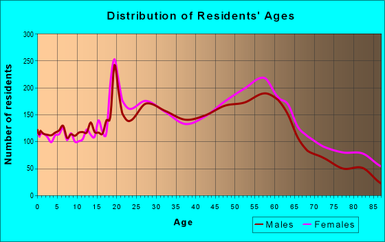 Age and Sex of Residents in zip code 40205