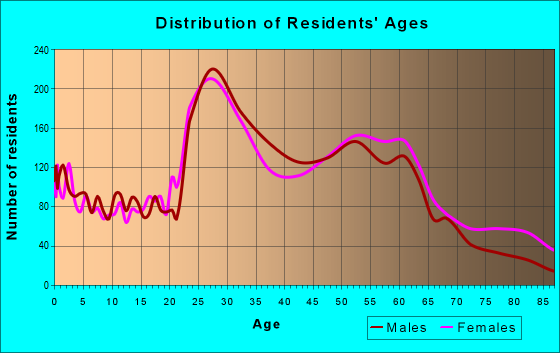 Age and Sex of Residents in zip code 40206