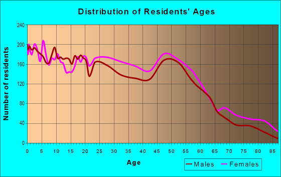 Age and Sex of Residents in zip code 40215