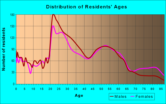 Age and Sex of Residents in zip code 40217