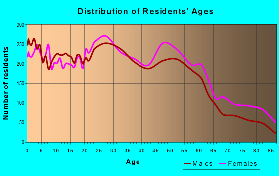 Age and Sex of Residents in zip code 40218