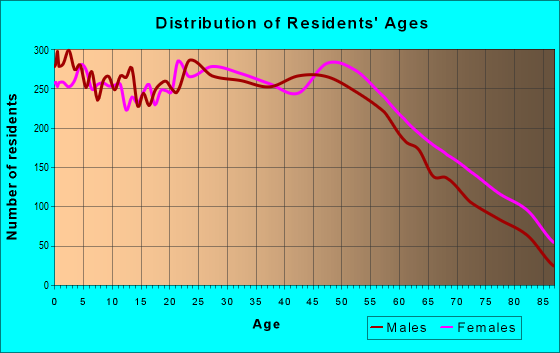 Age and Sex of Residents in zip code 40219