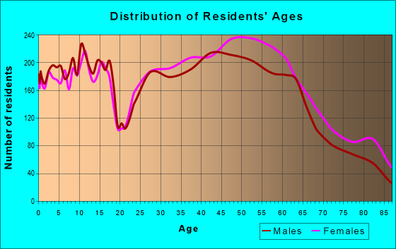 Age and Sex of Residents in zip code 40241