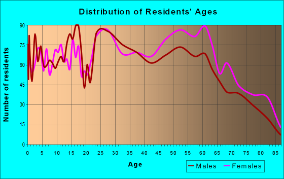 Age and Sex of Residents in zip code 40242