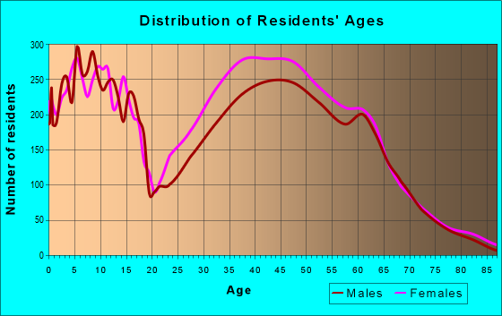 Age and Sex of Residents in zip code 40245